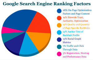google-seo-factors